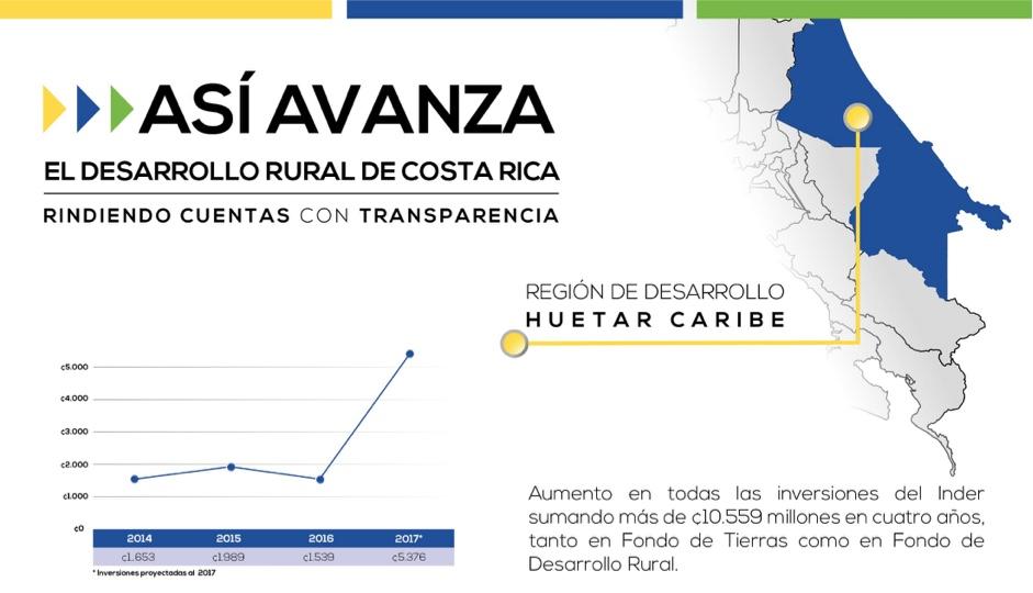 INDER invierte más de ¢2.100 millones en compra de fincas en Limón
