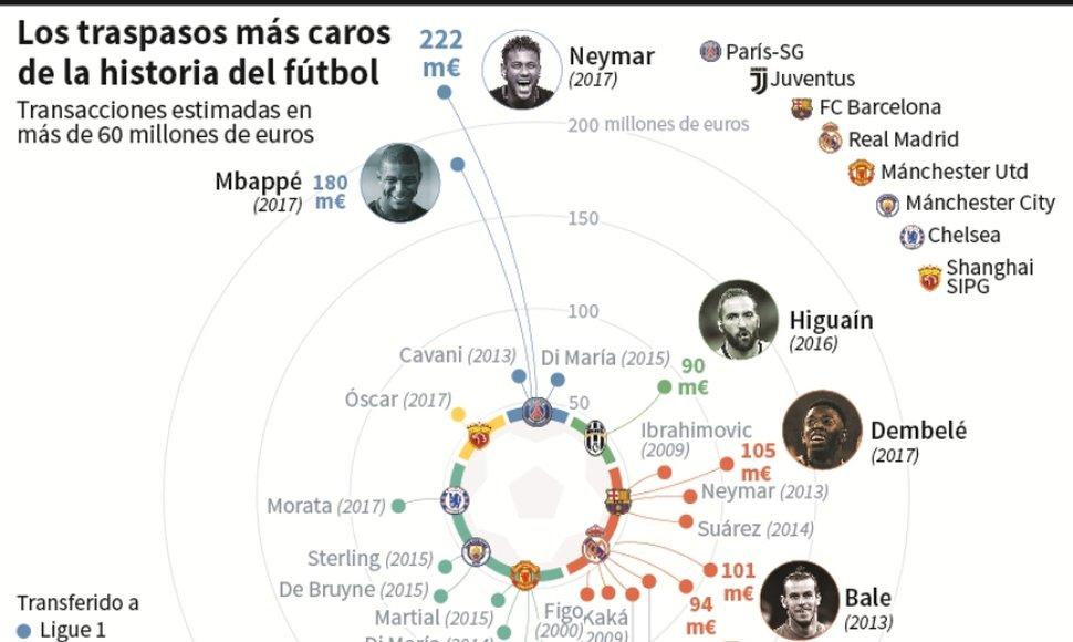 Inglaterra paga mas España vende más!! Ligas Europeas y sus traspasos